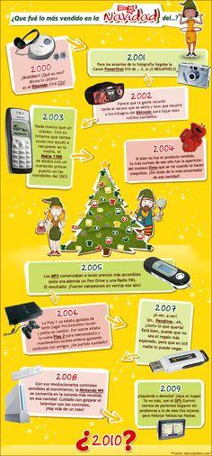 Lo más vendido en Navidad (por años)