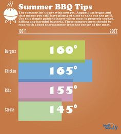 Summer BBQ Tips - make sure you cook meat to the proper temperature! #TIp