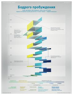 Infographicsmag - Инфографика о фазах сна