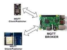 MQTT Publish And subscribe Using Rpi,ESP and particle photon