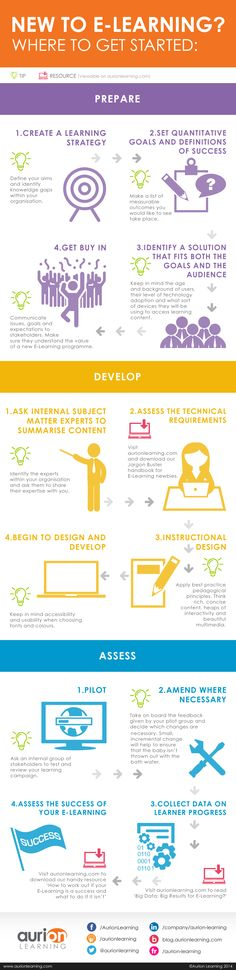 Get Started With eLearning Infographic - http://elearninginfographics.com/get-started-elearning-infographic/