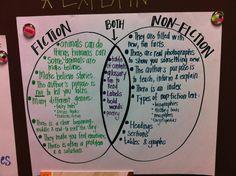 fiction and nonfiction venn diagram