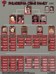 Philadelphia Crime Family Membership chart, 2015 - slightly incorrect. Missing Narducci as capo and the Borghesi, South Philly crew Real Gangster, Mafia Gangster, Gangsters, Mafia Crime, Mafia Families, South Philly, Al Capone, Neutral, The Godfather