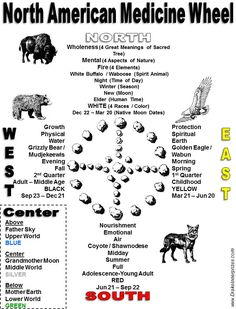 Herbal Gardening Ideas North American Medicine Wheel (based on Sun Bear) - Drake Bear Stephen Innerprizes Native American Cherokee, Native American Symbols, Native American History, American Indians, Cherokee Symbols, American Women, Native Symbols, Native Indian, Native Art