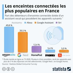Plus Populaire, France, Bar Chart, Bar Graphs, French