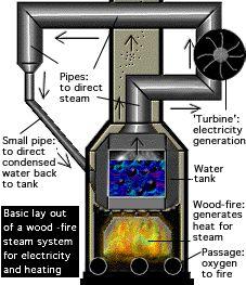 off grid water - power - steam powered electric generator Renewable Energy, Solar Energy, Solar Power, Off The Grid, Alternative Energie, Steam Turbine, Water Turbine, Power Generator, Steam Generator