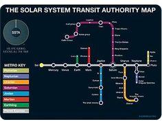 Solar System Subway Postcard