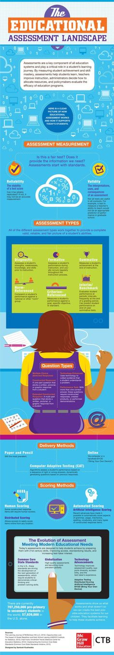Types of Assessments infographic