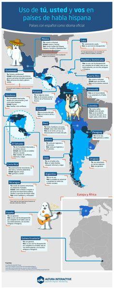 Infografía que ilustra el correcto uso de las formas verbales tú, usted y vos en países con español como idioma oficial incluyendo Puerto Rico.