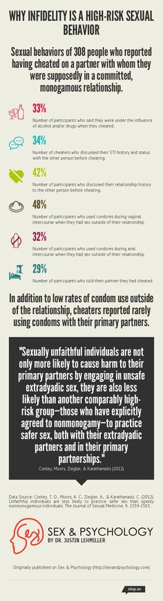 High risk sexual behaviors and history