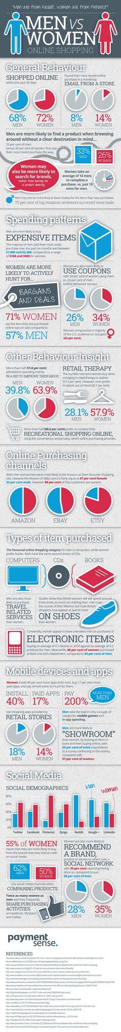 Men vs Women Online Shopping