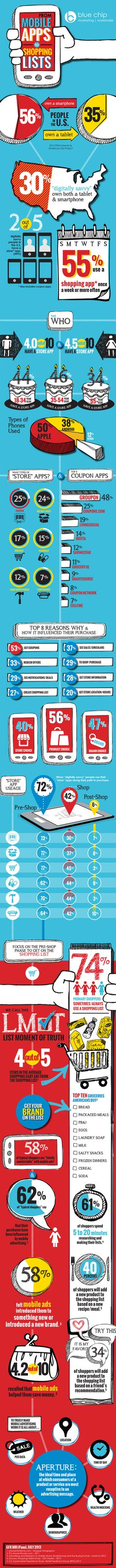 """Mobilizing Shoppers """"List moment of Truth"""" Infographic: Holiday Guide to Mobile Marketing   Adweek"""