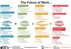 Famous futurist Ross Dawson has made a framework about the future of work.