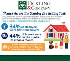 #Home across the #country are #selling fast!