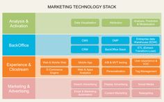 Building your Marketing Technology Stack with PowerPoint | With this powerpoint template you will be able to show off your digital layers in a visual and professional way