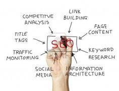 Search engine optimization service s in India .