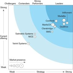 InMoment has posted a copy of the report: http://info.inmoment.com/2017-Forrester-Wave-CFM-HP.html    Visualize your Marketing Stack. marketingIO will analyze your marketing technology and deliver a visual of your MarTech Stack. Free. Go here: http://go.marketingio.com/stack_analysis      #MarTech #DigitalMarketing