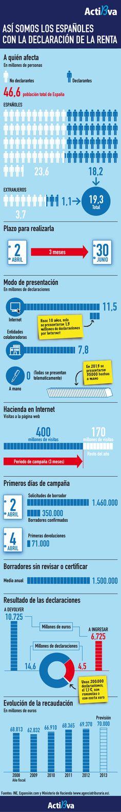 Los españoles y la declaración de la renta Por: http://www.actibva.com/ #infografia #infographic