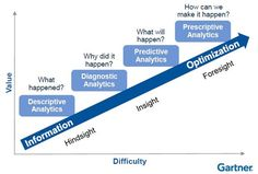 analytics predictive modeling | Gartner BI & Analytics Summit 2013 Summary Part 1 | Business Analytics