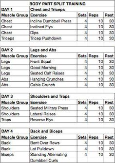 Workout Excited to explore this weight training routine! weight training routines for women Fitness Workouts, At Home Workouts, Lifting Workouts, Fitness Plan, Health Fitness, I Work Out, Get In Shape, Strength Training, Workout Programs