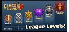 Clash of Clans League Tables