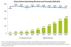 China's internet ad spend