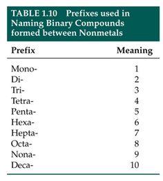 Binary options compounding technique