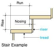 Stair Example Diagram