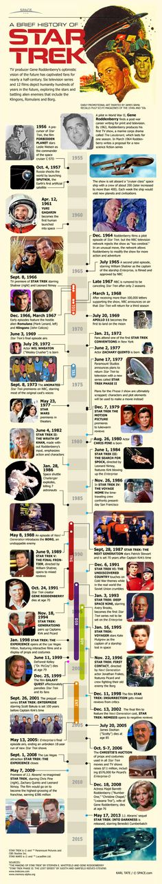 A Brief History of Star Trek - TV Show Infographic #scifi