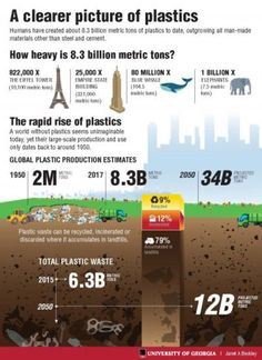 Humans have created 8.3 billion metric tons of plastics since large-scale production of the synthetic materials began in the early 1950s, and most of it now resides in landfills or the natural environment, according to a study.
