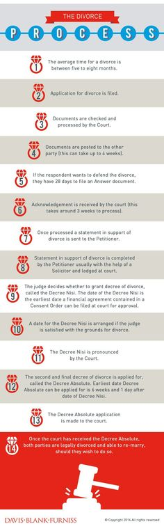 Check out The #Divorce Process UK #Infographic @ http://openr.co/2M8. Know what happens when! #AshtonPaulsHOPE