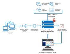 Windows Defender ATP service components
