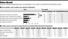 CULTURA,   ESPORTE   E   POLÍTICA: Golpe perde apoio: 52% querem novas eleições, 20% ...