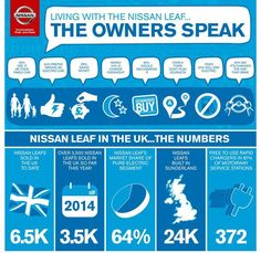Nice Nissan 2017: Survey of UK Nissan LEAF owners finds more than 50% swear off gasoline forever :... Tree Hugger Stuff Check more at http://carboard.pro/Cars-Gallery/2017/nissan-2017-survey-of-uk-nissan-leaf-owners-finds-more-than-50-swear-off-gasoline-forever-tree-hugger-stuff/