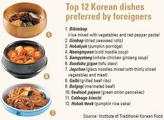 Top 12 Korean Food.. mmmm I love it all but galbi, bulgogi and kimchi are def. my faves!