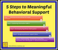 Let's face it--in a special education classroom, we deal with all kinds of problem behavior.  This blog series can help you figure out the function of the challenging behaviors (completing a functional behavior assessment) and then lead you to what you can do about them.  The series includes tools and tips for fitting all of this into your classroom day. via @drchrisreeve