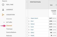 The Google Analytics Social channel is broken: Here's how to fix it - Marketing Land Social Channel, Google Analytics, Competitor Analysis, Ecommerce, Hacks, Social Media, Marketing, Amazing, Inspiration