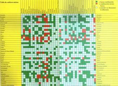 Tabla de compatibilidad de cultivos hortícolas (hortalizas).