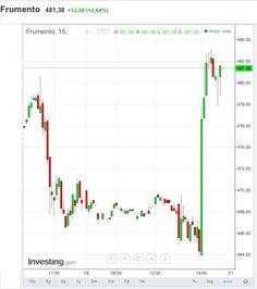 WASDE Report: i dati - Materie Prime - Commoditiestrading