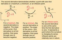 Maxima and Minima from Calculus Ap Calculus, Algebra, Calculus Notes, Math Help, Fun Math, Logic Math, Math Notes, Math Formulas, Math Notebooks