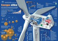 Solar Energy Tips Electrical Projects, Electrical Engineering, Offshore Wind Turbines, Nikola Tesla, Wind Power Generator, Power Energy, Solar Power System, Energy Technology, Alternative Energy