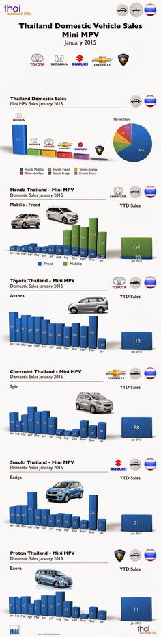 Thai Auto Book: Infographic Thailand Car Sales January 2015 by Seg...