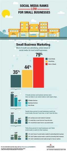 Many experts are pushing social media as the great equalizer for small businesses, but only 35% of small business owners actively use social media.