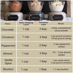Do you have the Pampered Chef whipped cream maker?  Check out the different flavored add ins!