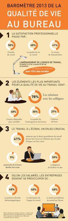 L'espace de travail, élément crucial de la motivation et du bien-être - Baromètre 2013 de la qualité de vie au bureau