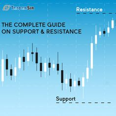 Do you know to find the dynamic support and resistance points in trading charts? Fibonacci Number, Moving Average, Decision Making, Getting To Know, Did You Know, Things That Bounce, Charts, Free, Making Decisions