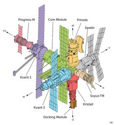 Universe Astronomy Large Space Station Mir Diagram (page - Pics about space