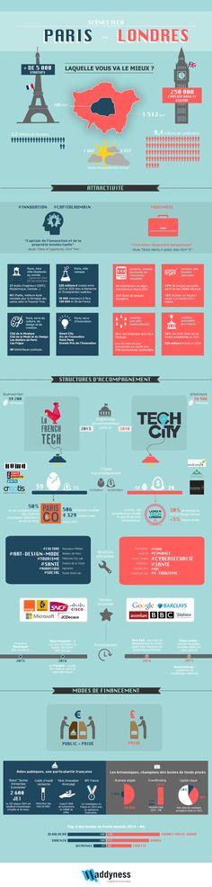 Tech-Scene-Paris-Londres #infographics #infographie #startup