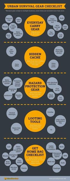 Here's a great checklist of survival gear you need for disaster preparedness and prepping. Including Everyday Carry Items, Hidden Cache, Hazard Protection Gear, Looting Tools and a Get Home Bag Checklist.