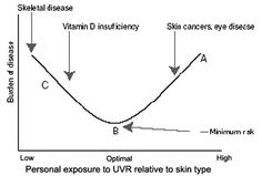 The WHO website provides that health effects of UV radiation. get an idea from this site.